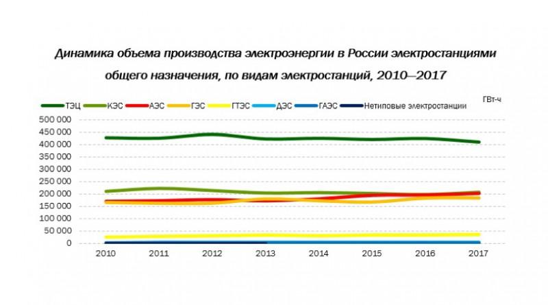 Рынок электроэнергетики России и основные игроки отрасли. Ноябрь, 2018