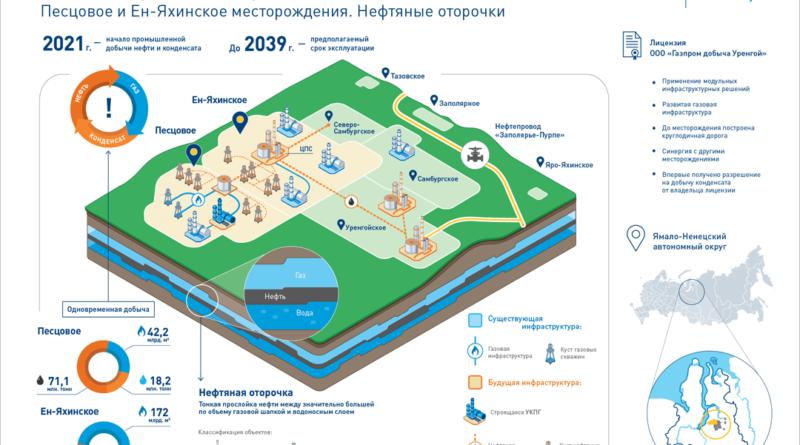 «Газпром нефть» приступает к разработке ачимовских залежей и нефтяных оторочек на севере ЯНАО